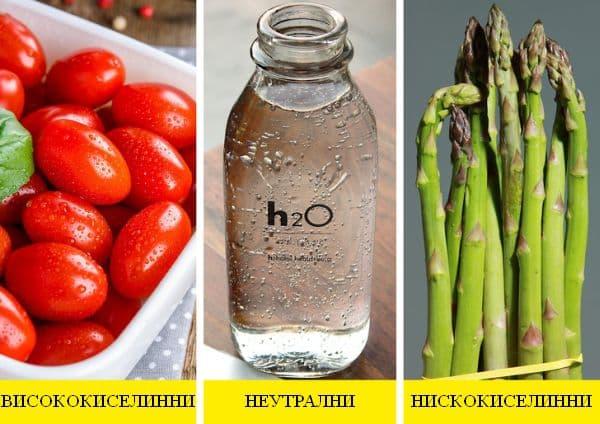 Какво представляват киселинните храни