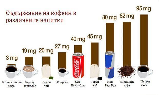 Съдържание на кофеин в някои напитки