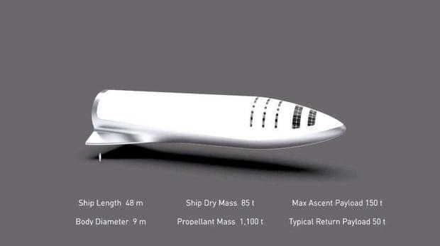 Размери и специфики на ракетата