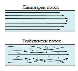 ламинарен и турбулентен поток
