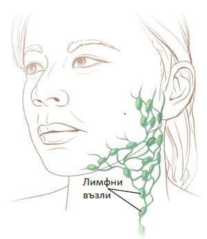 Лимфни възли в областта на шията
