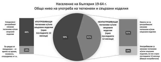 Общо ниво на употреба на тютюневи и свързани изделия в България