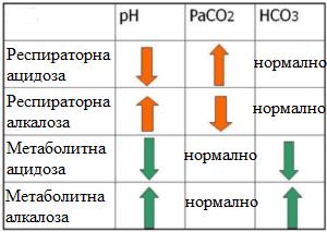 отклонения в алкално-киселинното равновесие
