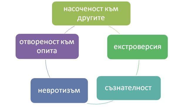 Петфакторен модел на личностните черти