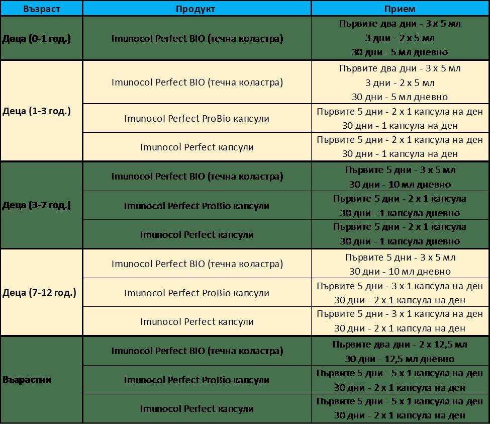 интензифицирана програма в рамките на 35 дена