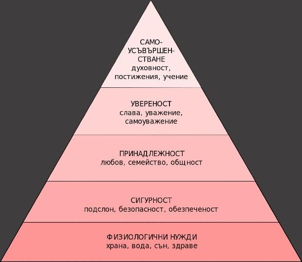 пирамида на Маслоу