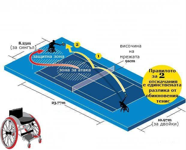 pole-za-tenis-v-invaliden-stol