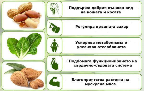 Полезни ефекти на витамин В7