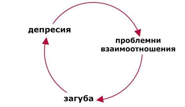Порочен кръг