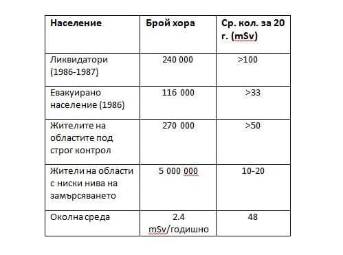 Дози радиация след аварията в Чернобил