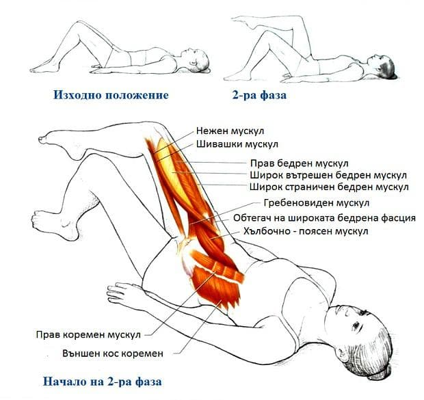 Пилатес упражнение -повдигане на крака от лег