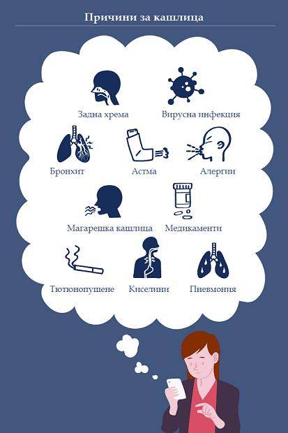 Причини за кашлица