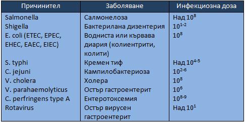 Причинители на чревни инфекции