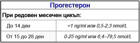 Нормални стойности на прогестерон при редовен месечен цикъл
