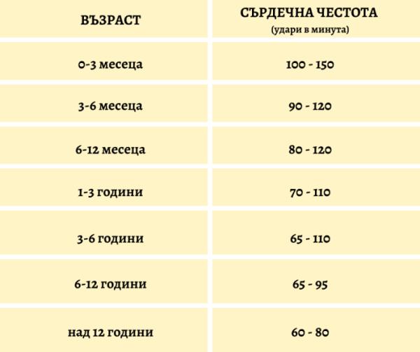 таблица с нормите на пулса