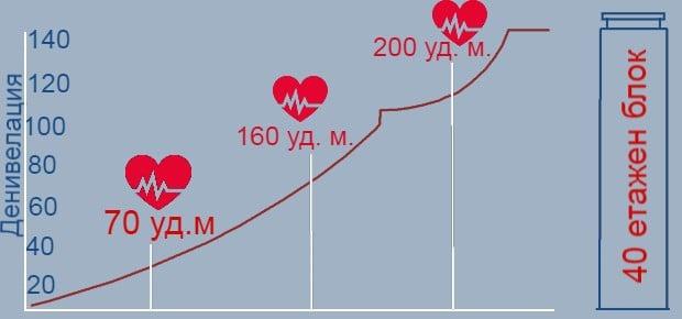 графика на ред бул 400