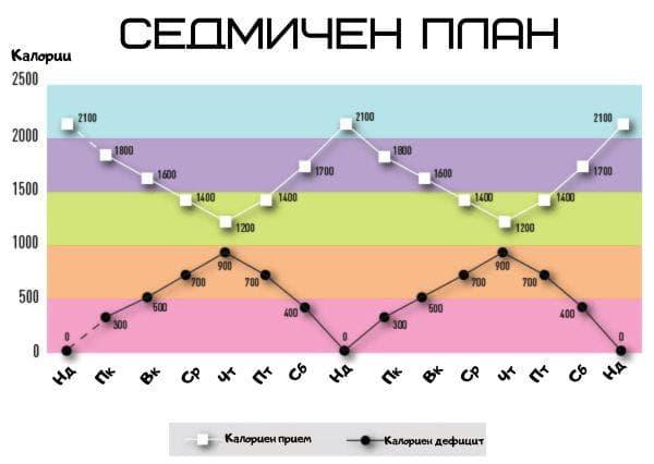 таблица за седмичен прием на храна