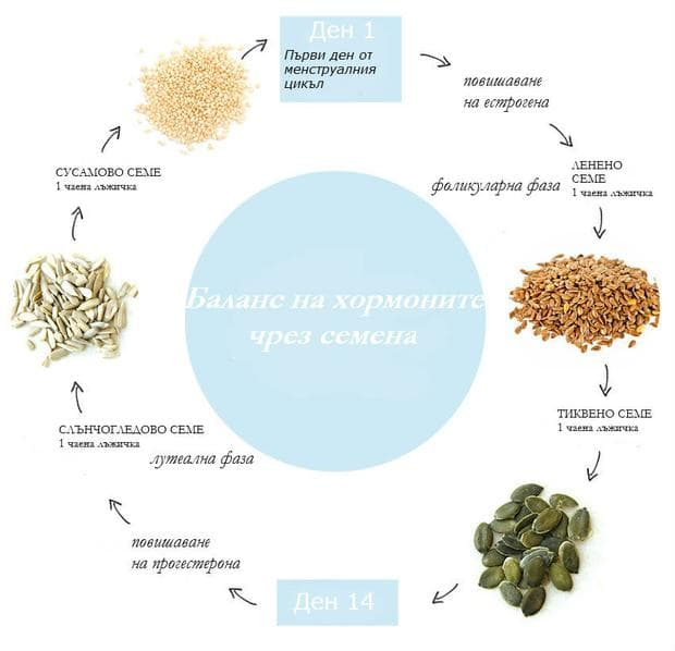 Схема на прием на семена за регулация на менструалния цикъл