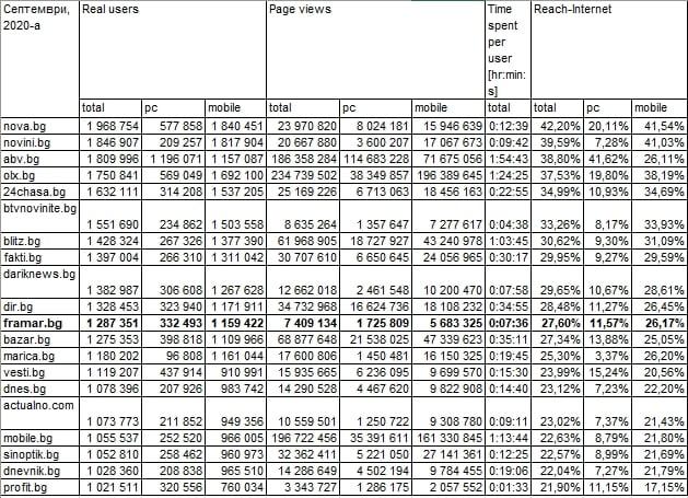 Статистика на Гемиус за септември, 2020
