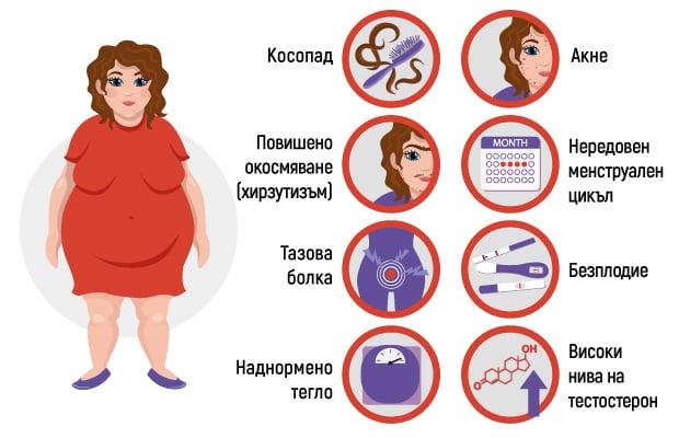 Симптоми на СПКЯ