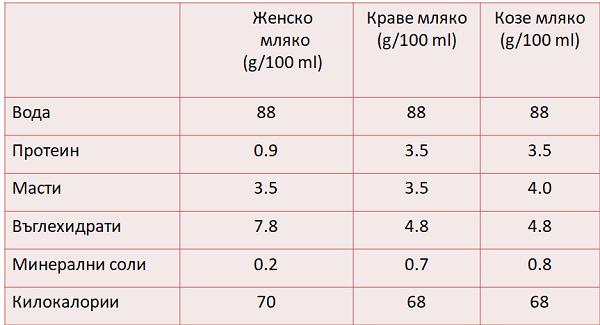 сравнителна таблица
