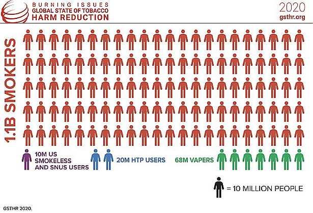 Общо 98 милиона души по цял свят употребяват по-малко рискови бездимни продукти в сравнение с цигарите.