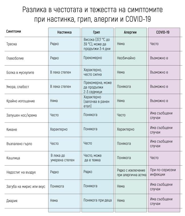 Таблица за симптоми на COVID-19