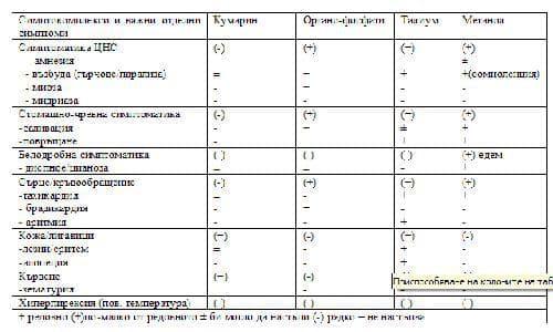 Таблица 1 - интоксикация на кучето