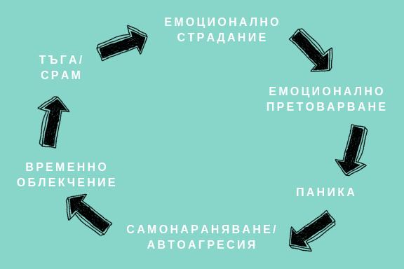 Цикъла на самонараняване