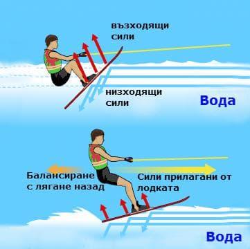 tehnika-na-startirane-vav-vodnite-ski