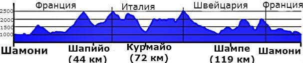trase-ultra-trail-du-monblan