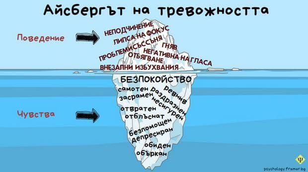 Айсбергът на тревожността