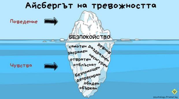Айсберг на тревожността