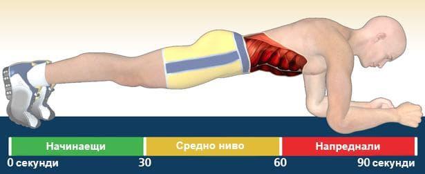 упражнение планк
