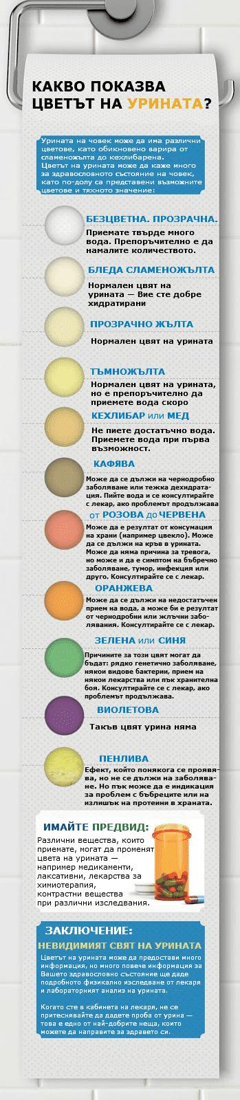 Какво показва цветът на урината?
