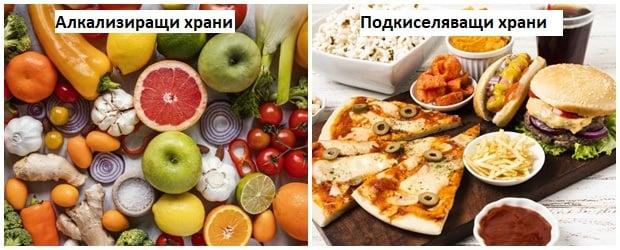 Влияние на храните върху киселинното ниво