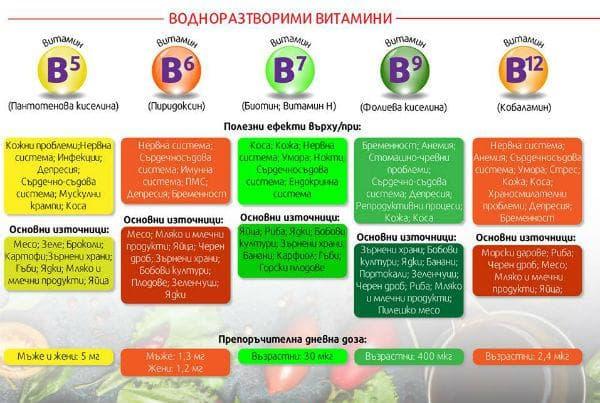 Водоразтворими витамини от група В