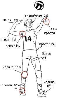 травми волейбол