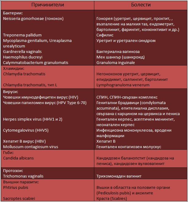 Причинители на полов-реносими инфекции