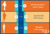 Таблица за определяне на количеството сън спрямо възрастта