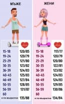 Какво трябва да бъде кръвно ви налягане на определена възраст (инфографики)