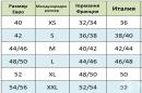 Сравнителна таблица за размерите на дрехите в различните страни