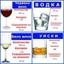 Вино срещу твърд алкохол – коя напитка е приемлива в бодибилдинга