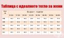 Таблица за идеалното тегло според ръста и годините за жените
