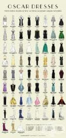 Вижте и сравнете роклите на всички носителки на Оскар през годините (Инфографика)