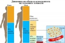 Динамика на обема и осмолалитета на телесните течности
