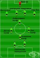 """Системи на игра във футбола – 4-4-2 с халфове """"диамант"""""""