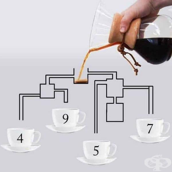 Открийте коя чаша ще се напълни първа с кафе