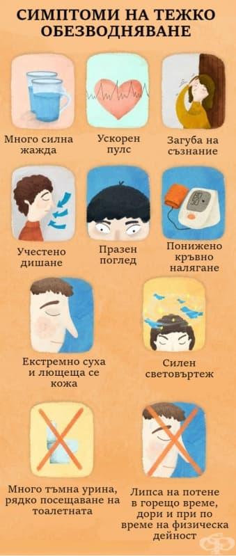 Симптомите на дехидратация на тялото