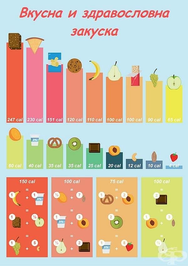 Няколко идеи за лека закуска през топлите дни (инфографика)